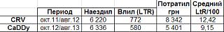 Расход топлива в Кадди-03.08.png