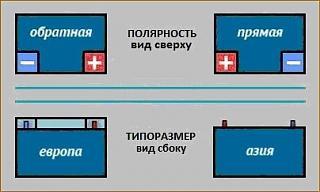 Аккумулятор на кадди-akb-polyarnost.jpg