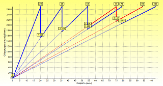 Пятиступенчантая МКПП: 5-ая передача-4-0.880-5-0.673.png