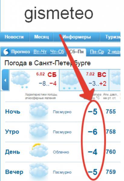Москва подробный прогноз погоды на 5 дней